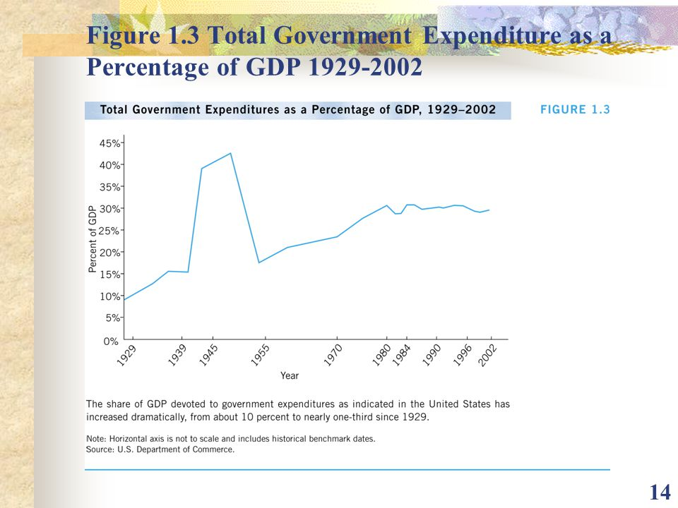 Figure 1.3 Total Government Expenditure as a Percentage of GDP