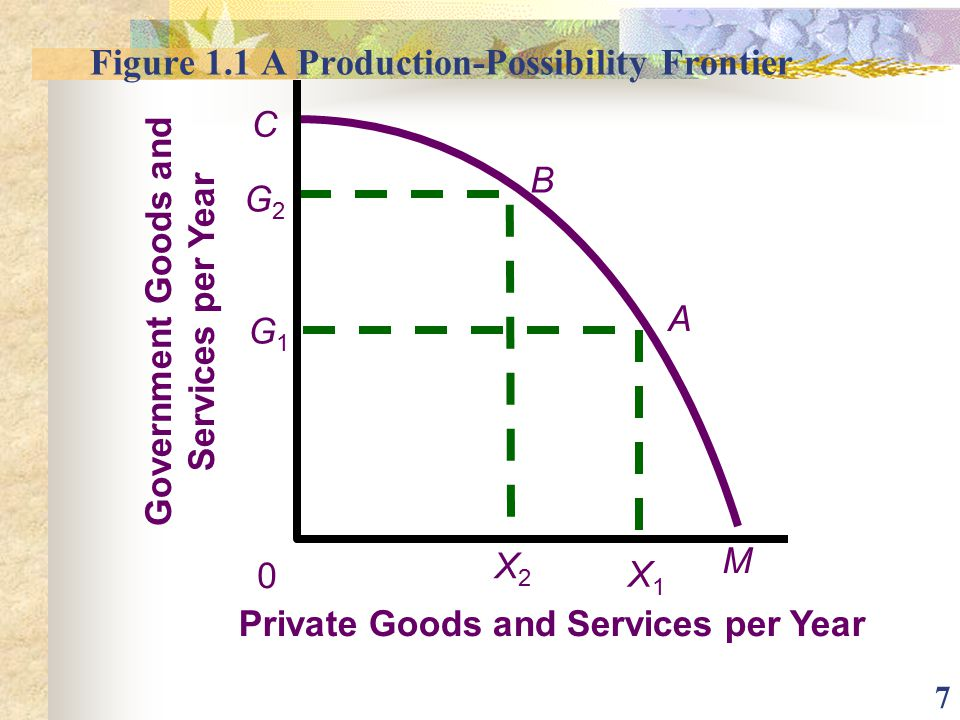 Figure 1.1 A Production-Possibility Frontier