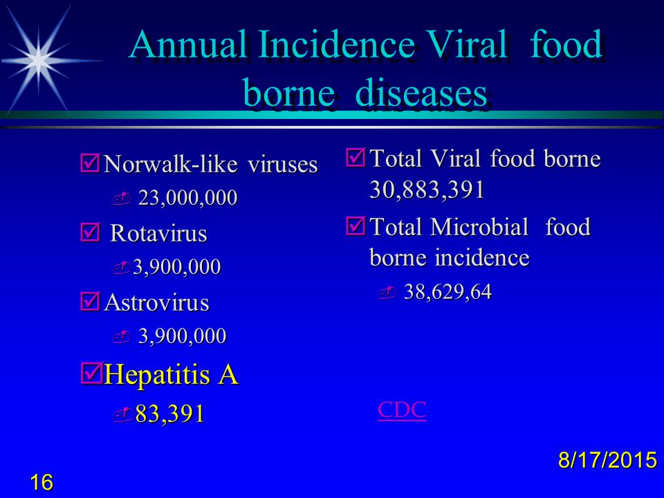 Annual Incidence Viral food borne diseases
