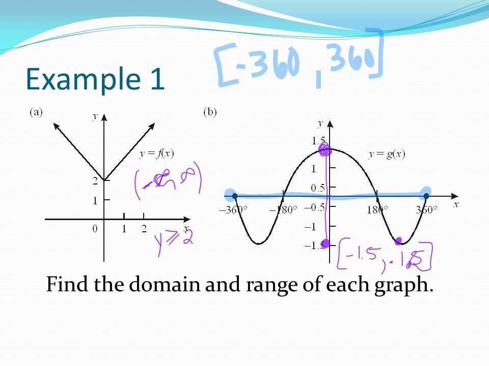 functions � mappings domain and range examples ppt