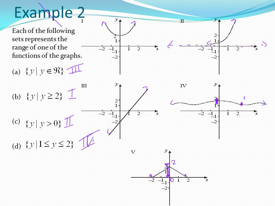 Functions Mappings Domain And Range Examples Ppt Video Online