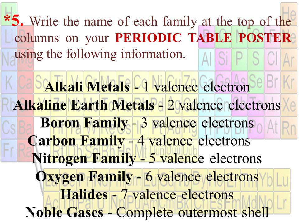Chapter 5 the periodic table ppt video online download write the name of each family at the top of the columns on urtaz Gallery