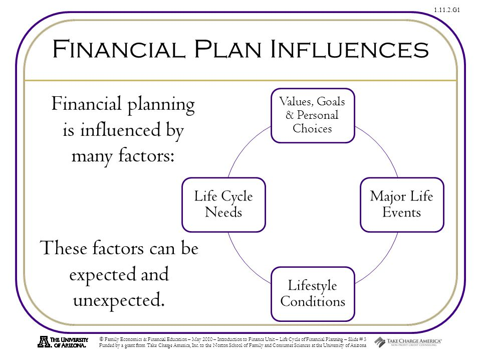 Life Cycle of Financial Planning - ppt download