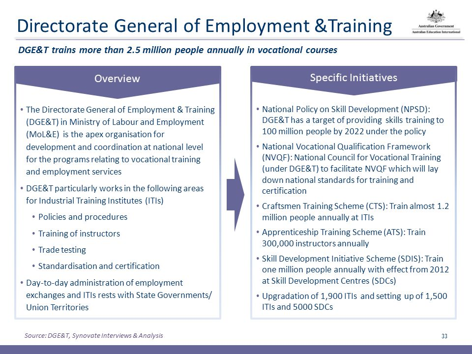 Policy Overview For Vocational Education Training In India Ppt