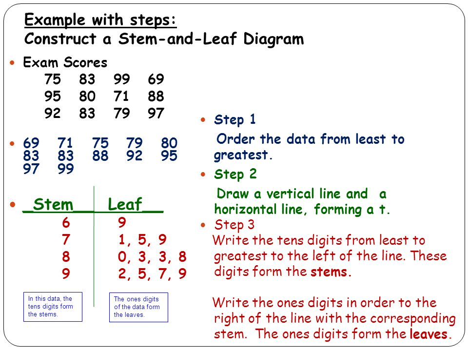 Objective Learn To Display And Analyze Stem And Leaf Diagrams