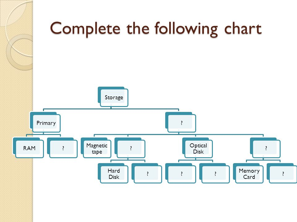 Complete+the+following+chart the two types of storage primary storage secondary storage ppt