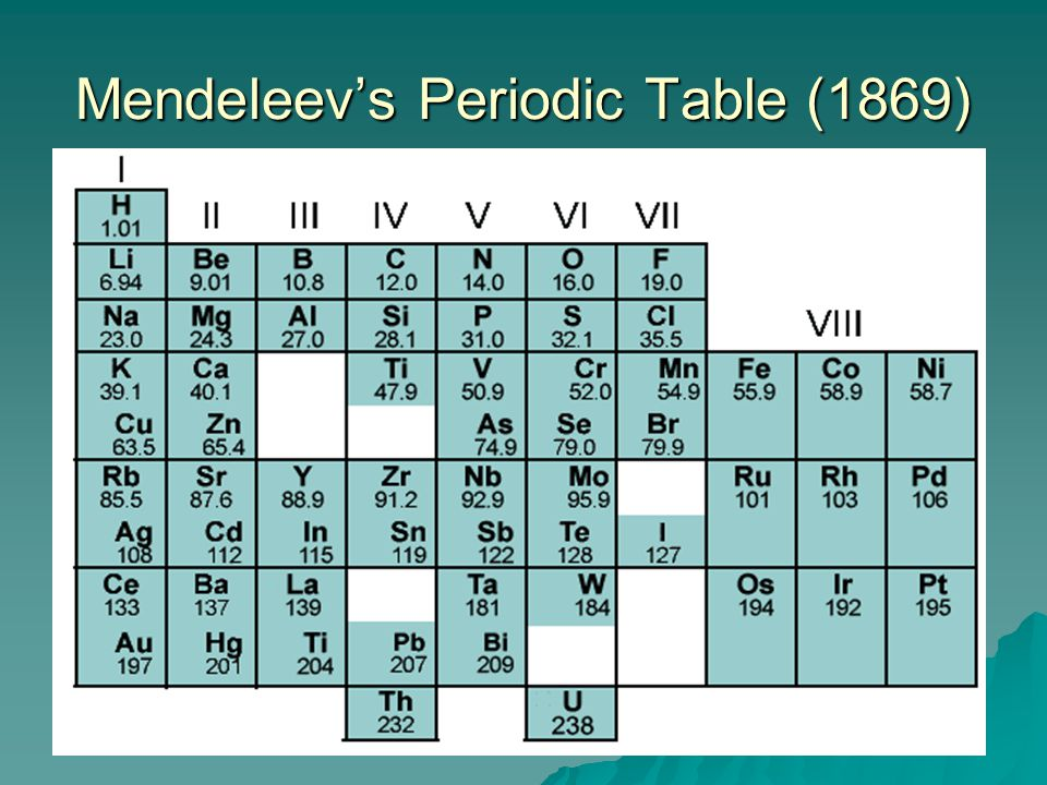 Chapter 6 the periodic table ppt video online download 11 mendeleevs periodic table 1869 urtaz Choice Image