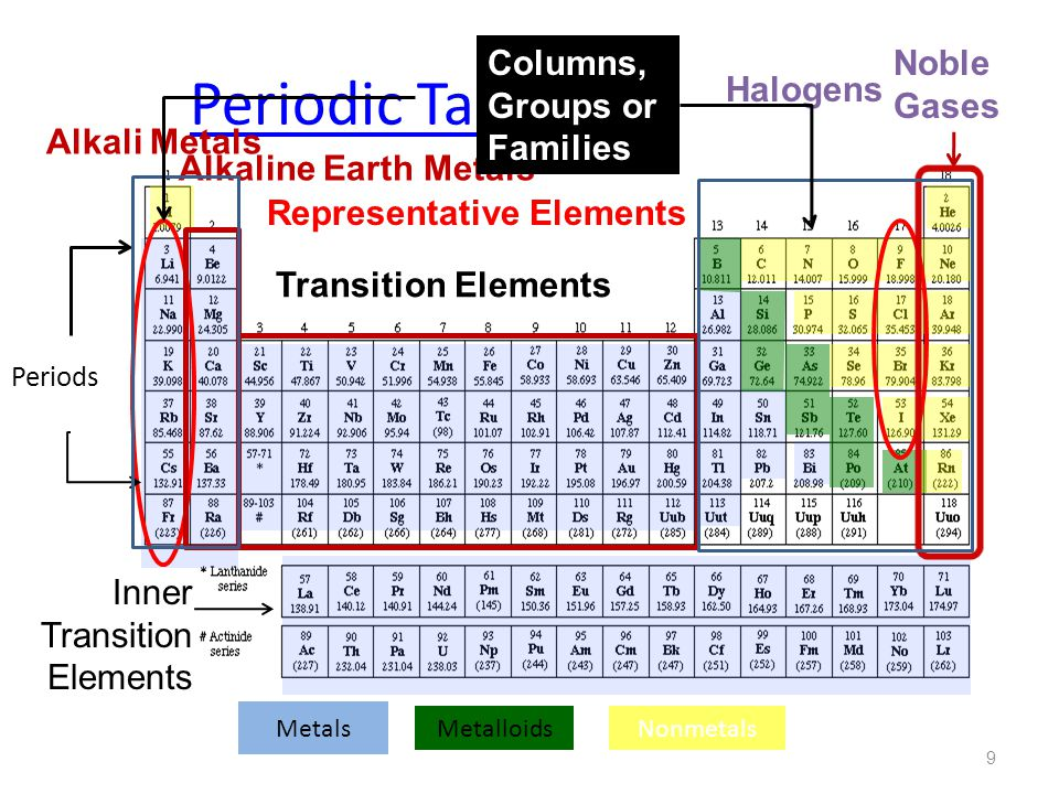 The periodic table chapter ppt video online download 9 periodic table columns groups or families noble gases halogens alkali metals urtaz Image collections