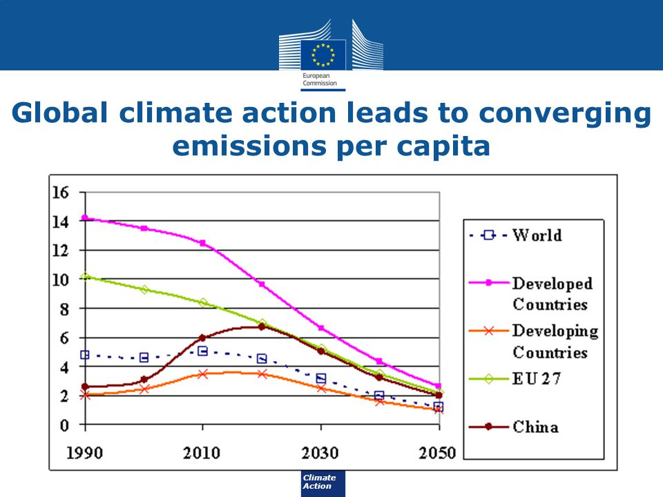 Global climate action leads to converging emissions per capita