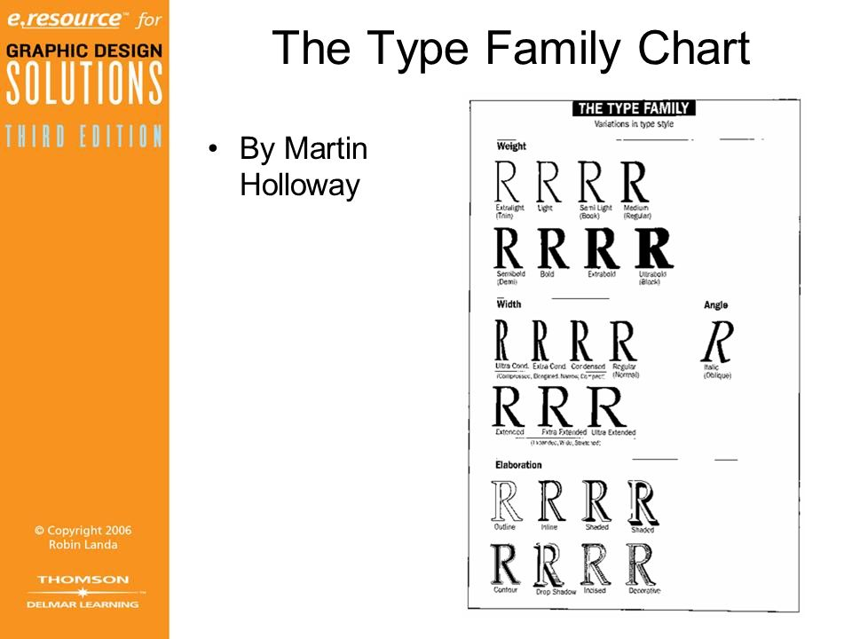 The Type Family Chart By Martin Holloway