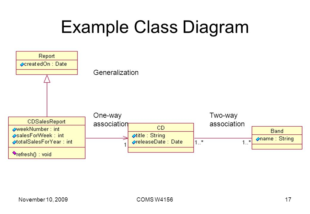 Example Class Diagram Generalization One-way association Two-way