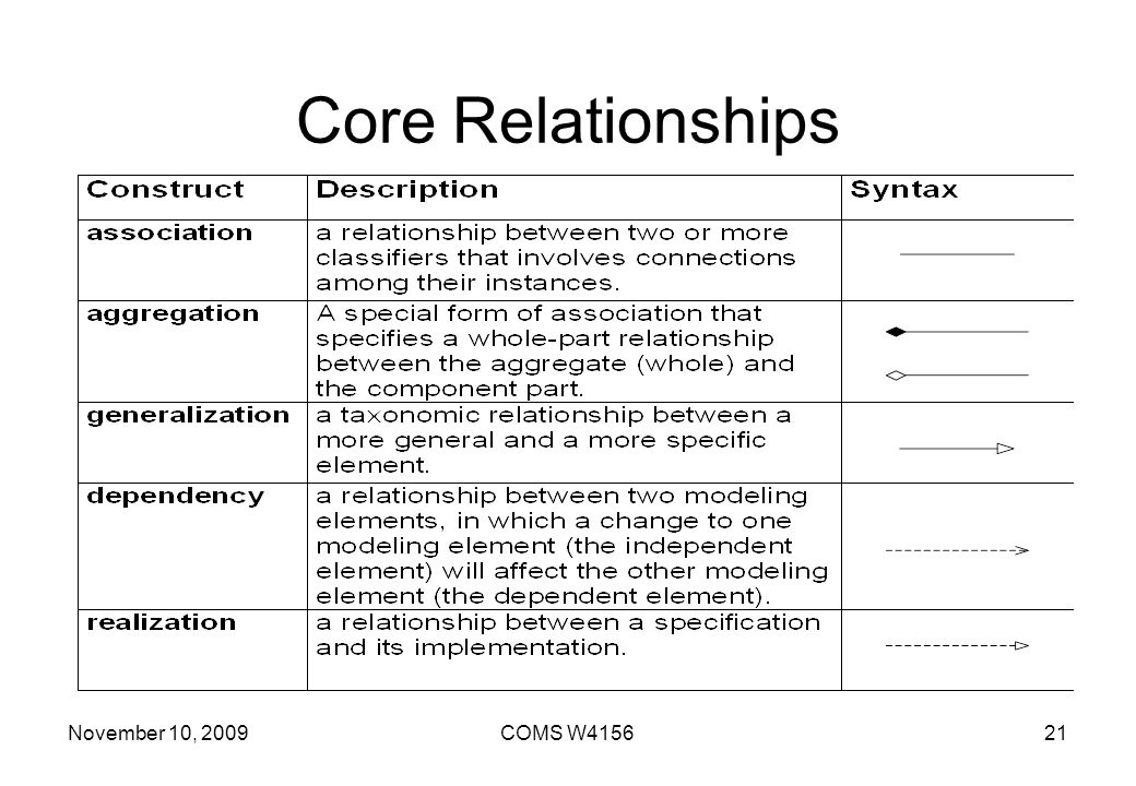 Core Relationships November 10, 2009 COMS W4156