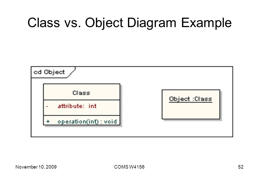 Class vs. Object Diagram Example