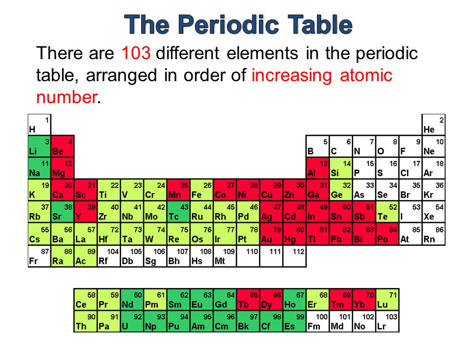 The periodic table ppt video online download 23 the periodic table there are 103 different elements in the periodic table arranged in order of increasing atomic number urtaz Gallery