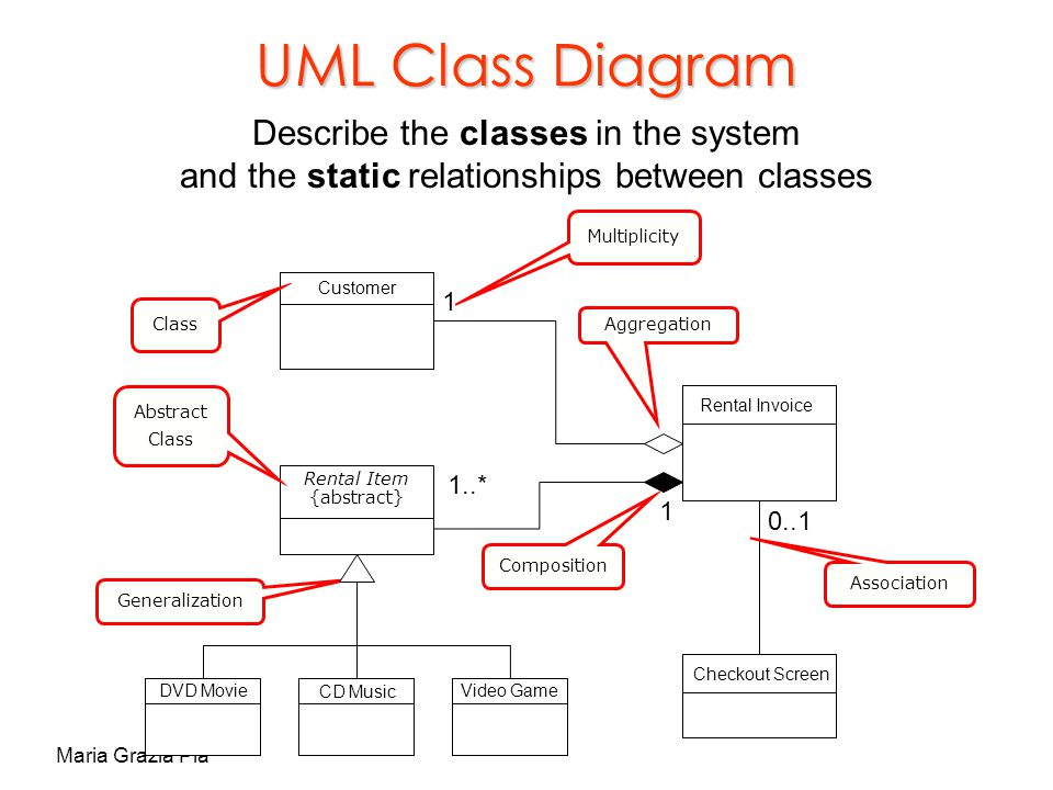 Minimal practical introduction to c and oop ppt download 53 uml ccuart Image collections
