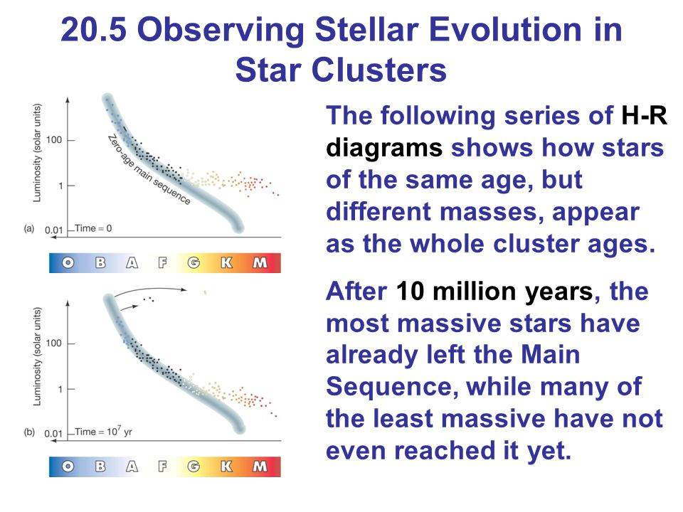 Chapter 20 stellar evolution ppt download 205 observing stellar evolution in star clusters ccuart Gallery
