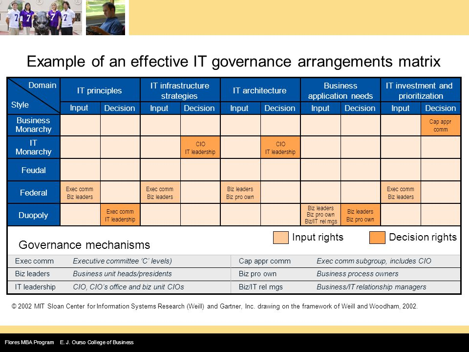 The Importance Of It Governance Ppt Video Online Download