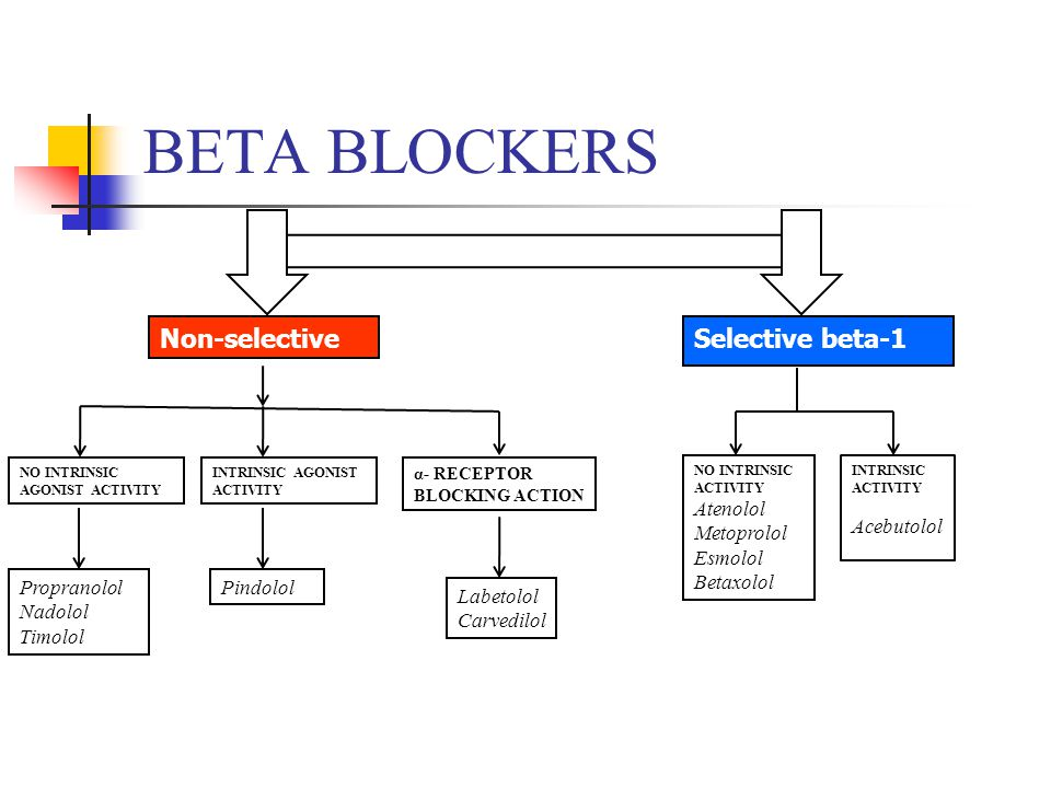 difference between selective and nonselective beta blockers