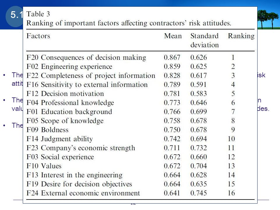 5.1 Ranking of the factors The aim of this section is to identify the important factors affecting contractors' risk attitudes.