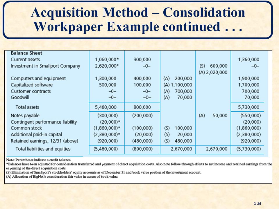 Consolidation Of Financial Information Ppt Download. Acquisition Method Consolidation Workpaper Exle Continued. Worksheet. Consolidation Worksheet Definition At Clickcart.co