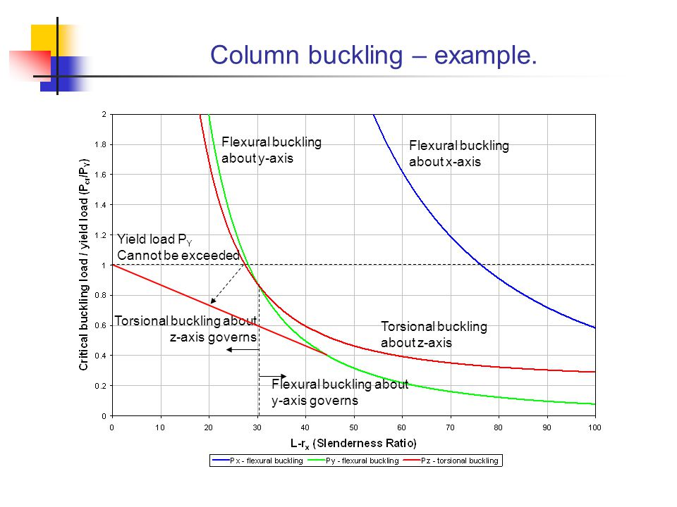 Column buckling – example.