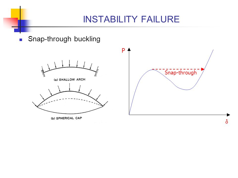 INSTABILITY FAILURE Snap-through buckling P Snap-through d