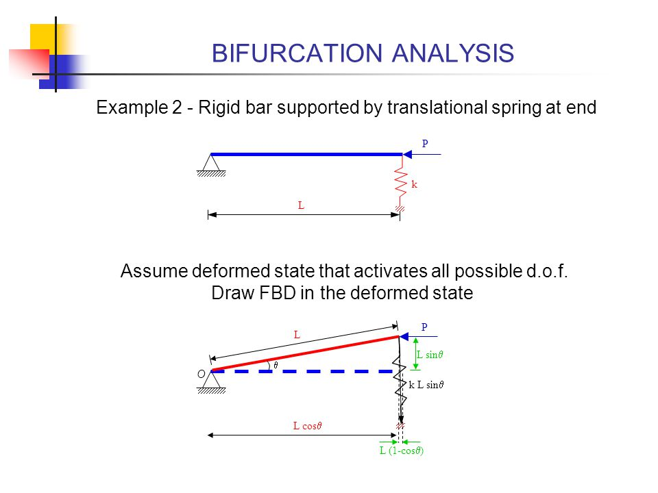 BIFURCATION ANALYSIS Example 2 - Rigid bar supported by translational spring at end. P. k. L.