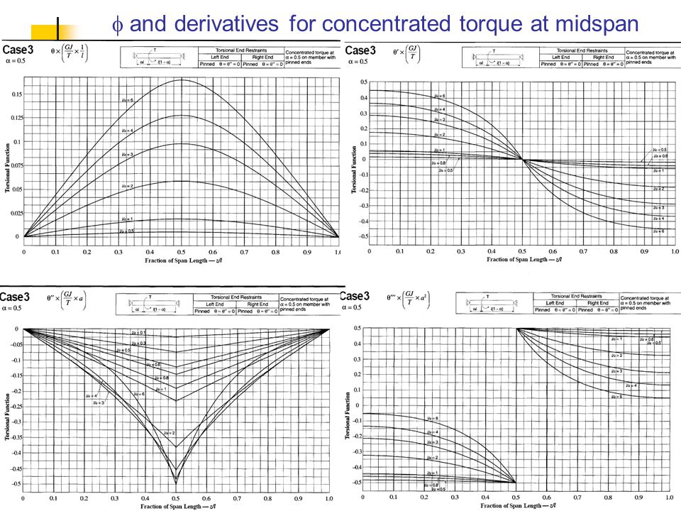 f and derivatives for concentrated torque at midspan