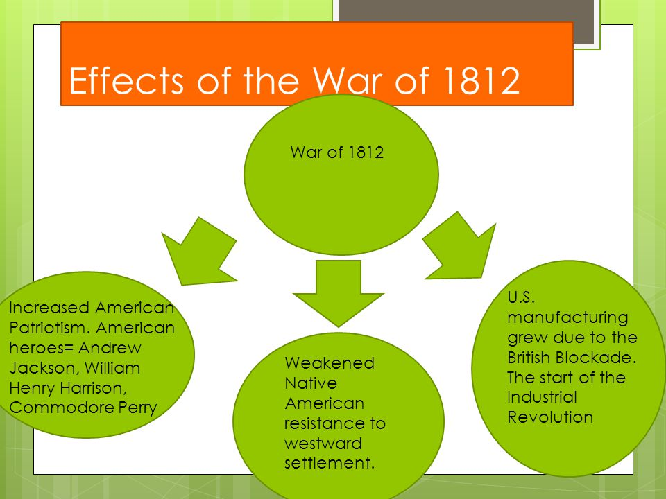 Effects of the War of 1812 War of 1812