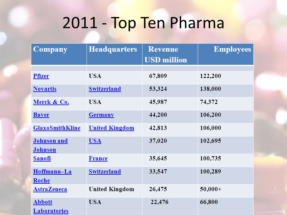 Pharmacology II  The Business of Sick  - ppt video online download