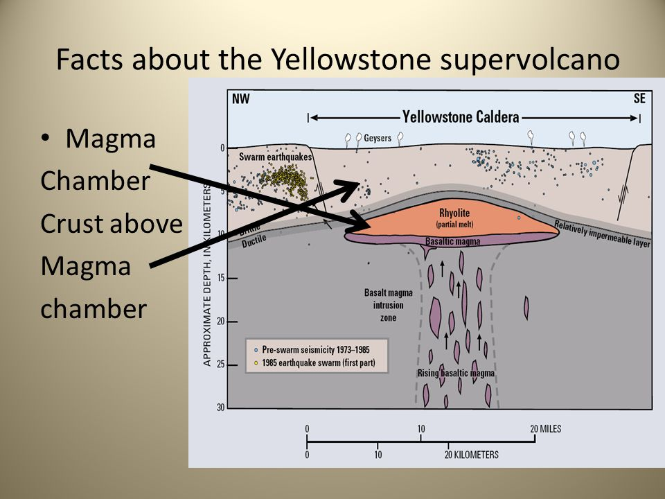 Yellowstone supervolcano by jackson smith ppt download facts about the yellowstone supervolcano ccuart Gallery