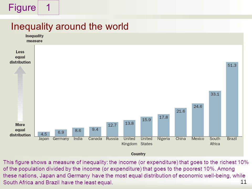 causes of income inequality in south africa