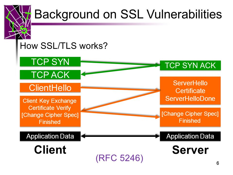 Vetting Ssl Usage In Applications With Sslint Ppt Video Online