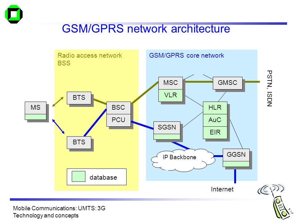 Swell 3G Network Architecture Diagram Basic Electronics Wiring Diagram Wiring Cloud Pimpapsuggs Outletorg