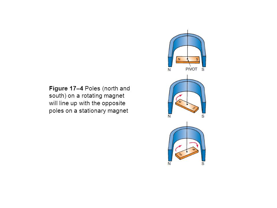 Figure 17–4 Poles (north and south) on a rotating magnet will line up with the opposite poles on a stationary magnet