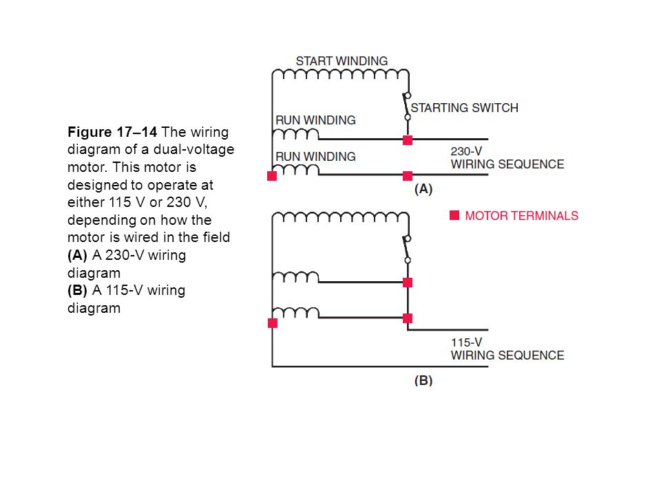 Figure 17–14 The wiring diagram of a dual-voltage motor