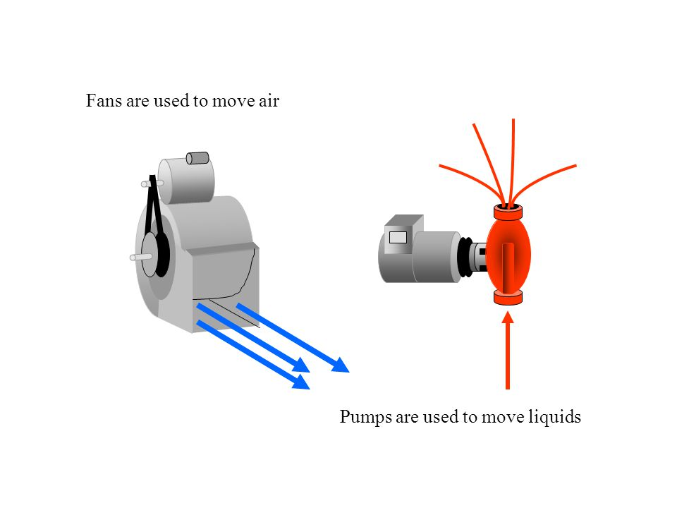 Fans are used to move air
