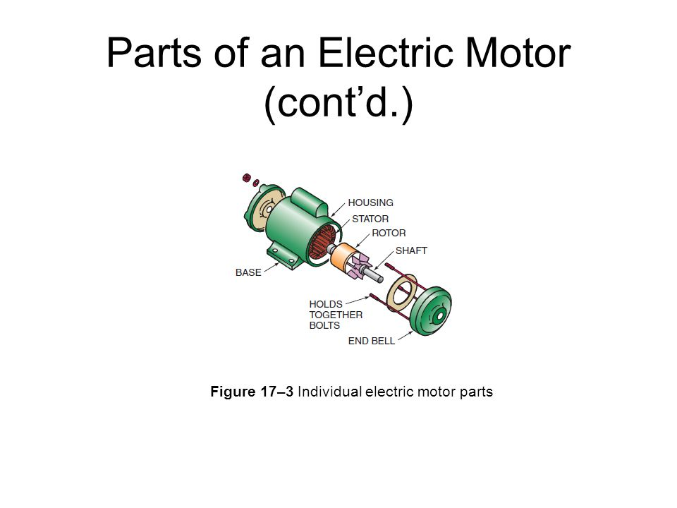 Parts of an Electric Motor (cont'd.)