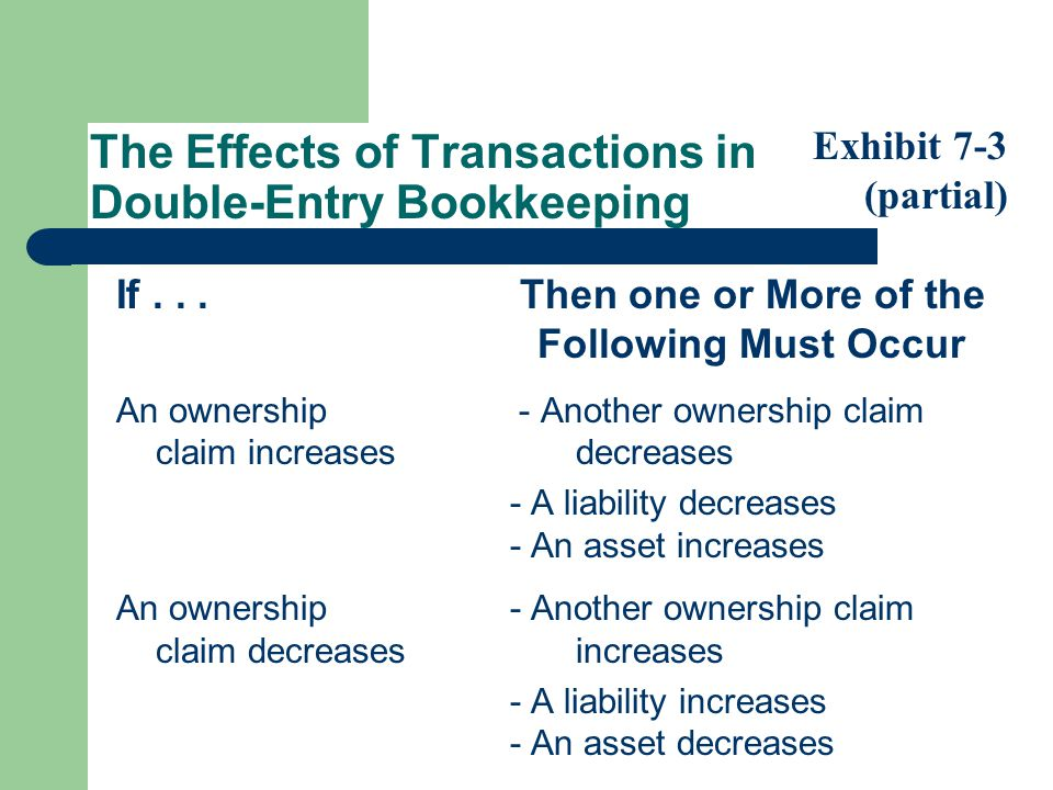 The Effects of Transactions in Double-Entry Bookkeeping