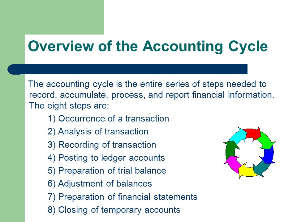 Overview of the Accounting Cycle