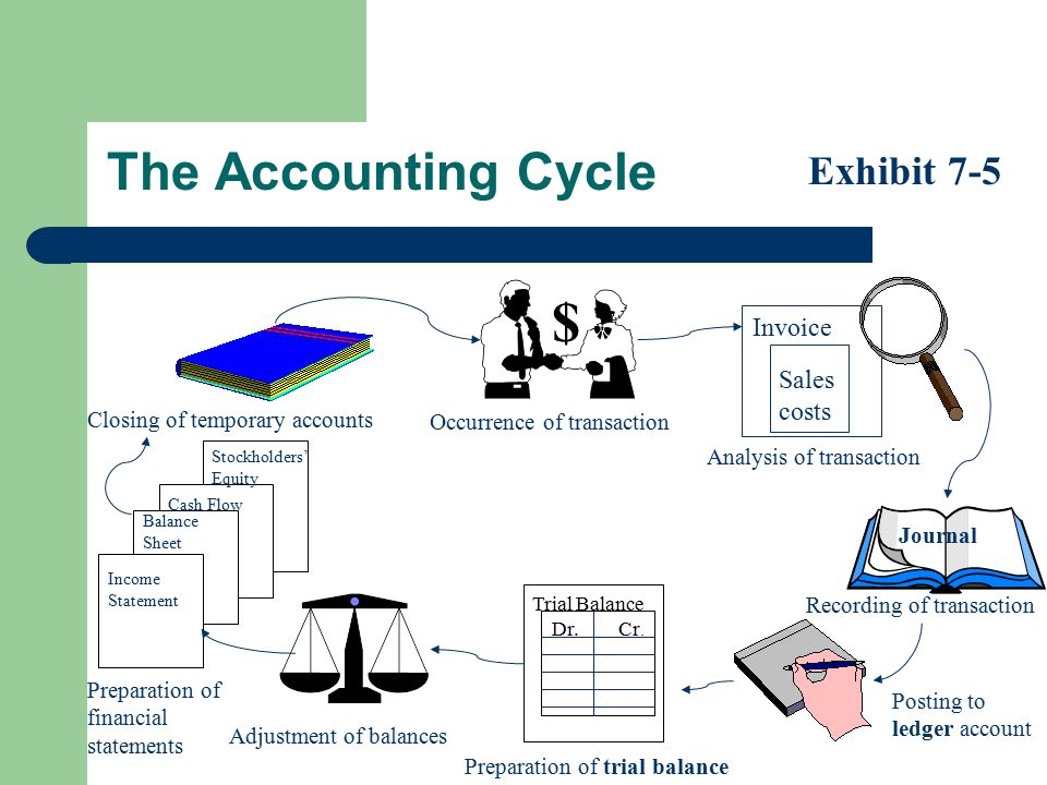 $ The Accounting Cycle Exhibit 7-5 Invoice Sales costs
