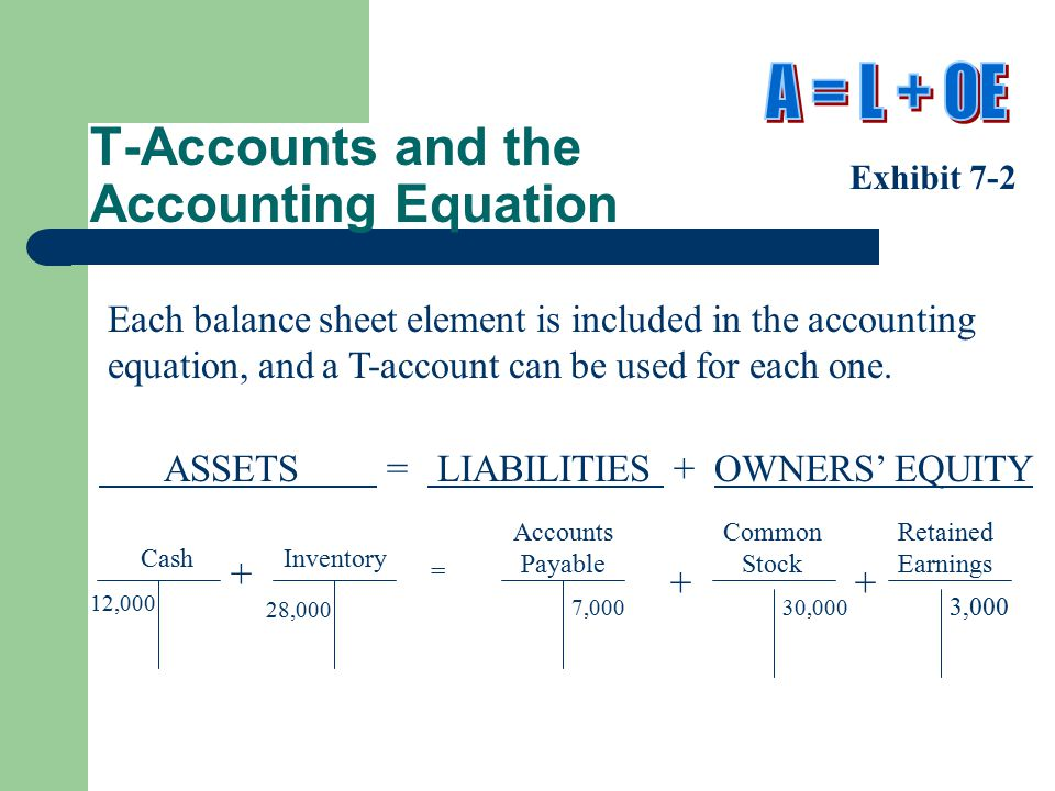 T-Accounts and the Accounting Equation