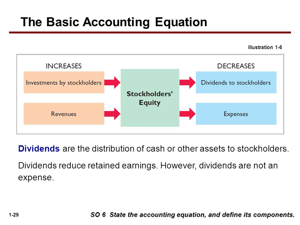 accounting basics Every business and not-for-profit entity needs a reliable bookkeeping system based on established accounting principles keep in mind that accounting is a much broader term than bookkeeping bookkeeping refers mainly to the record-keeping aspects of accounting it's essentially the process of.