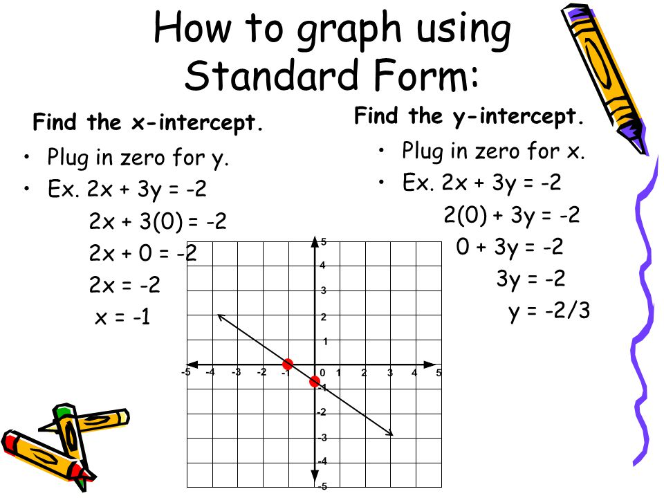 How to graph using Standard Form: