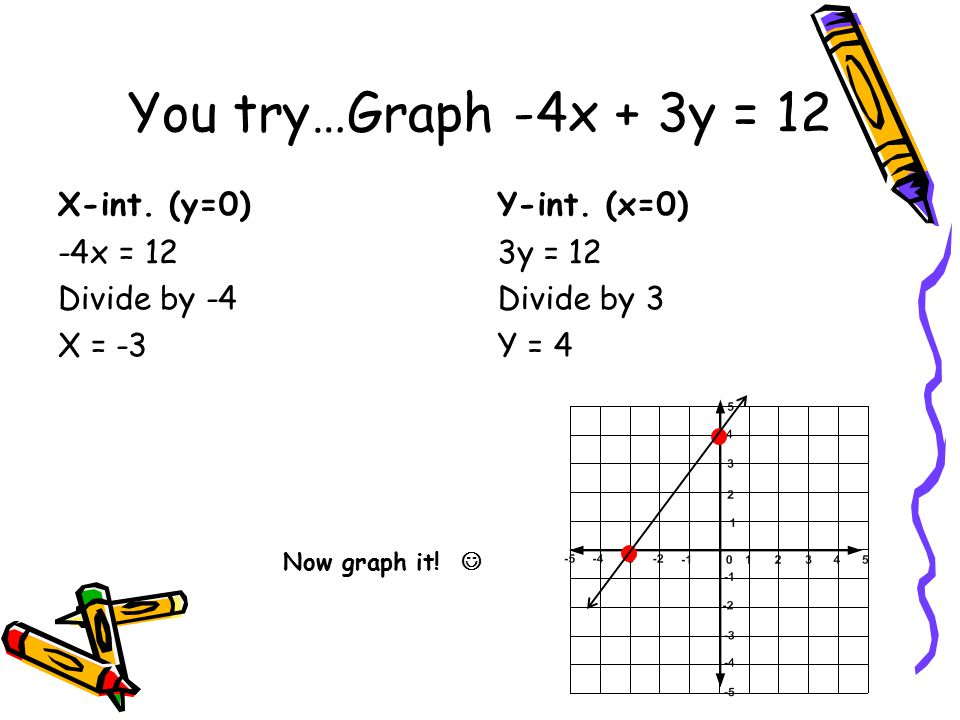 You try…Graph -4x + 3y = 12 X-int. (y=0) Y-int. (x=0)