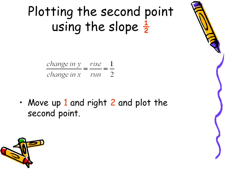 Plotting the second point using the slope ½