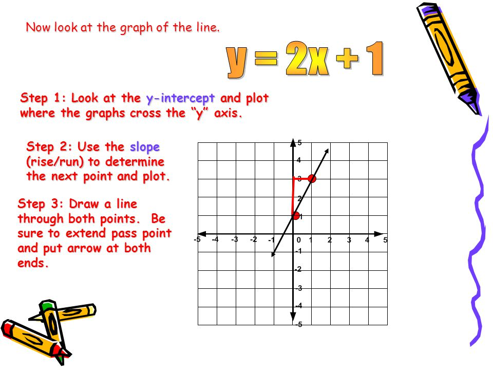 y = 2x + 1 Now look at the graph of the line.