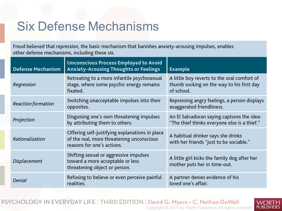 freuds theory of defense mechanism essay Most notably used by sigmund freud in his psychoanalytic theory, a defense mechanism is a tactic developed by the ego to protect against anxiety defense mechanisms are thought to safeguard the mind against feelings and thoughts that are too difficult for the conscious mind to cope with.