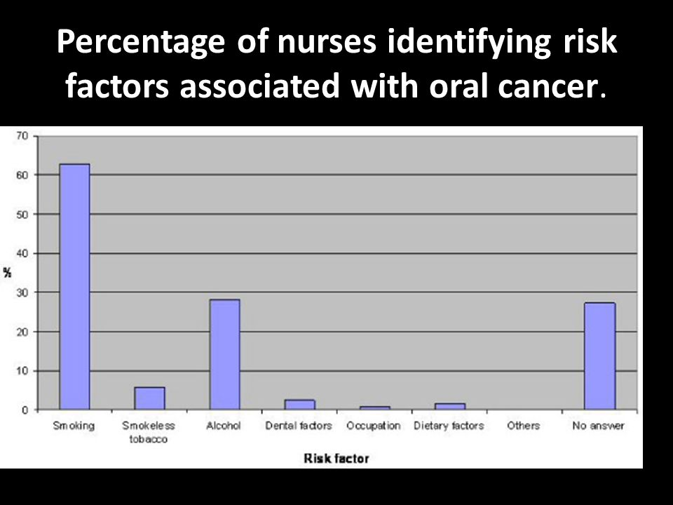 Percentage of nurses identifying risk factors associated with oral cancer.