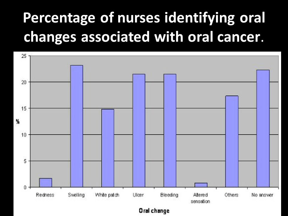 Percentage of nurses identifying oral changes associated with oral cancer.